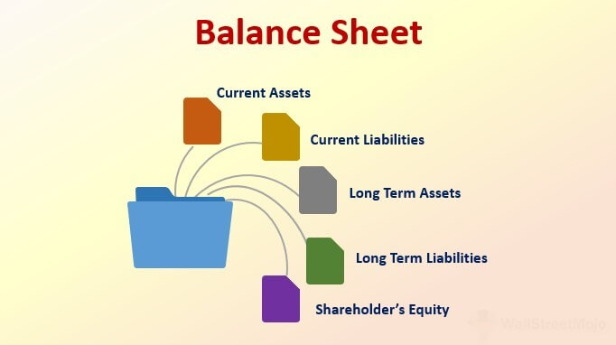 Definition and Characteristics Of Balance Sheet - Finance Essay Help